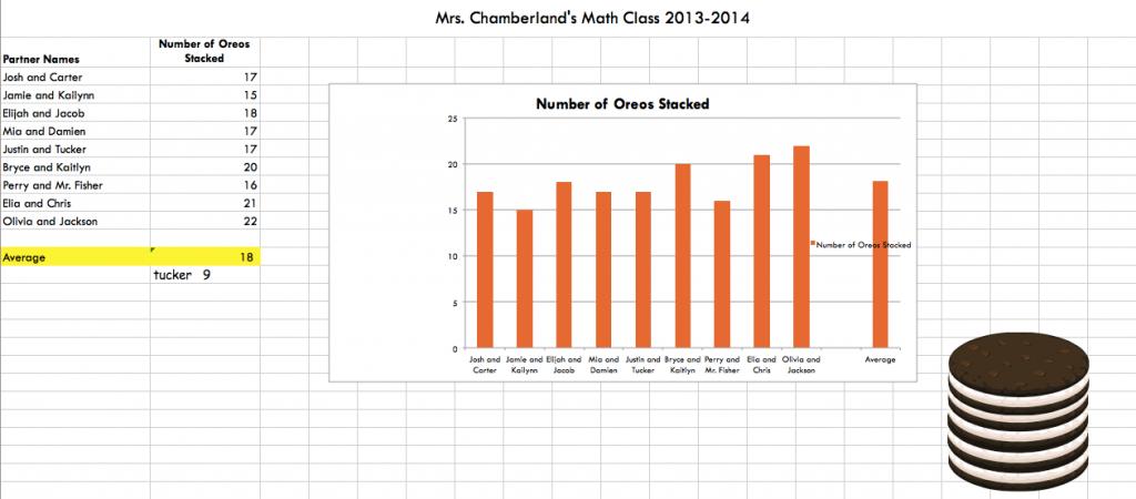 Oreo Chamberland 2013